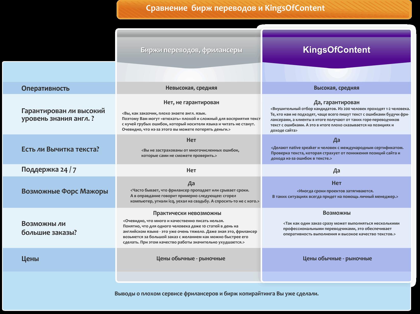 Сравнение Kings of Content с другими сервисами